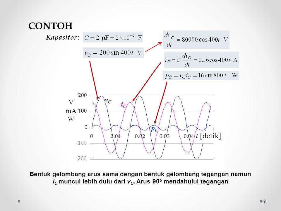 CONTOH t [detik] vC V iC mA W pC Kapasitor :